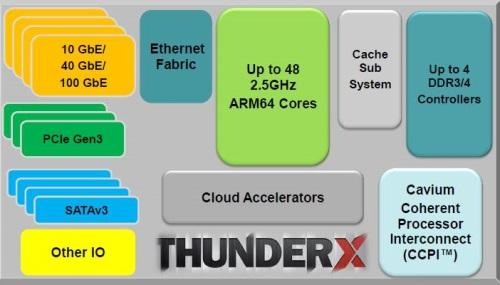 Cavium is sharing mainly high-level details of the Thunder SoCs.