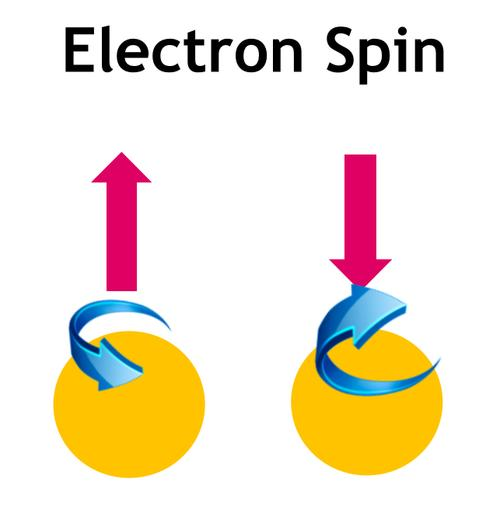 Electron spin is a state variable referring to the physical representation of information. In field-effect devices, the absence or presence of chargeis the state variable.(Source: Intel and Georgia Tech)