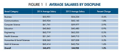 Average salary by discipline from NACE's 2014 Salary Survey shows engineering and computer science disciplines make the most money for a baccalaureate degree. National Association of Colleges and Employers (NACE) compiles data from US Census Bureau, US Department of Labor, and a 'a master data set developed by Job Search Intelligence.' 