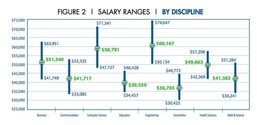 Salary ranges by discipline from NACE's 2014 Salary Survey shows engineering and computer science disciplines make the most money for a baccalaureate degree.