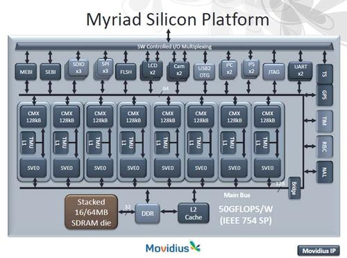 Movidius Myriad silicon platform makes massive use of parallelism to do the kinds of things that the human visual cortex does.