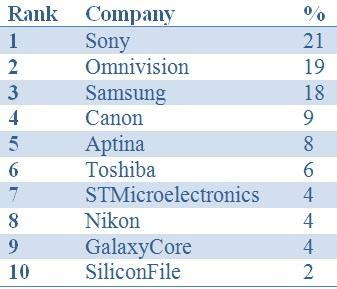 CMOS image sensor vendors ranked by 2012 market share. (Source: Yole Development)