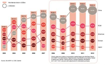 Worldwide semiconductor consumption marketby region; click here for a larger image.(Source: 'Continuing to Grow, China's Impacton the Semiconductor Industry,' 2013 update, PwC)