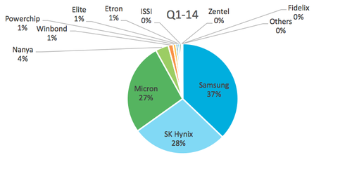 The first quarter of 2014 shows the big three emerging: Micron, Samsung, and SK Hynix.