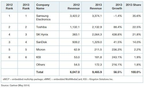 Table: Vendor revenue for eMMCs and eMCPs, worldwide, 2012-2013 (millions of dollars).