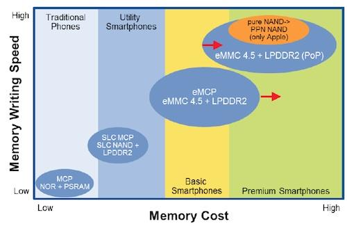 Figure: Position of different mobile memory systems in relation to cost and speed. (Source: Gartner)