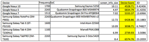 Some initial results from EEMBC using AndEBench-Pro show Samsung's Exynos 5 Octa nudging past a Qualcomm Snapdragon 800. 