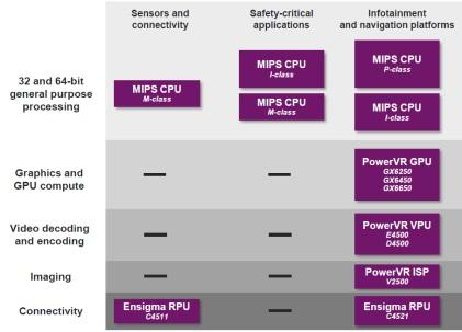 Click here for larger image Mapping out Imagination's IPs for automotive (Source: Imagination Technologies)