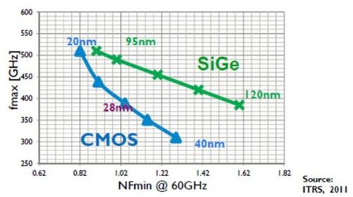 CMOS will catch up with SiGe's millimeter wave capabilities at 20 nm, Imec believes.