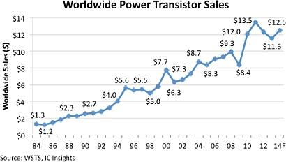 After consecutive sales declines in 2012 and 2013, the power transistor market is forecast to climb 8% in 2014 and reach a new record high in 2015. (Source: IC Insights)