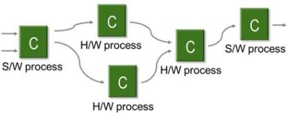 Communicating Sequential Processes (CSP) model.