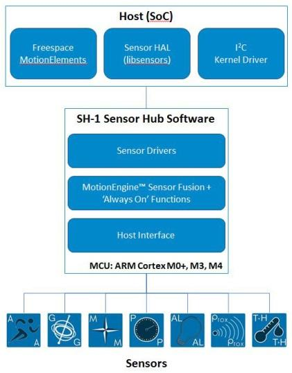 An example of a typical sensor hub using the SH-1 from Hillcrest Labs.