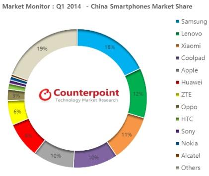 Coolpad shipped more smartphones in China than Apple in the first quarter of 2014.(Source: Counterpoint Technology Market Research)