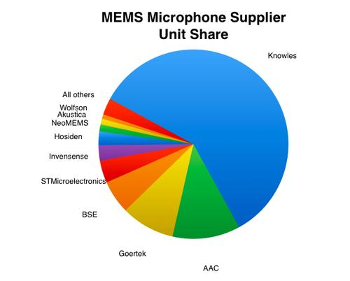 There are over a dozen suppliers of MEMS microphones worldwide, according to the latest IHS report MEMS and Sensors Report, Microphones 2014 -- with Knowles far ahead of the second-tier suppliers -- many of which are getting their die from Infineon, Omron or MEMSense. Note Akustica is owned by Bosch and Invensense bought Analog Devices MEMS microphone business in 2013. Click here for larger image