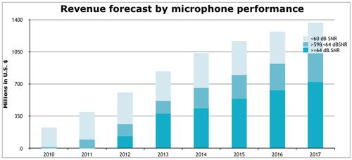 IHS divides the market into low signal-to-noise (SNR), high SNR and very-high SNR microphones and forecasts that the fastest growing segment of the MEMS microphone market will be the very-highest performing models (dark blue) propelling the MEMS microphone market over $1 billion for first time in 2014 -- and is on-track for $1.37 billion by 2017. Click here for larger image  (Source: IHS)     HD microphones are biggest trend The biggest trend in MEMS microphones, according to IHS is the market for very-high-end MEMS microphones (which are commonly called high-definition or HD) achieving greater than or equal to 64dB signal-to-noise ratio (SNR), which IHS predicts is the fastest-growing portion of the MEMS microphone market -- expected to generate more than 50 percent of the revenue by 2017. HD microphones will propel MEMS microphones past the $1 billion revenue mark in 2014 for the first time, up 24 percent from $837 million in 2013 and headed for $1.37 billion by 2017, according to IHS. The compound annual growth rate (CAGR) of all MEMS microphones is 18 percent, but for HD microphones the market is growing more quickly at 40 percent CAGR, Marwan Boustany told EE Times, an IHS senior analyst for MEMS and sensors in mobile and consumer technology. In terms of units, 5.4 billion will be shipped in 2017 up from 1.9 billion in 2012, Boustany said.  'Very high SNR microphones give much more richness to the sound,' Boustany told EE Times. 'And this is not just pure speculation -- we know from the manufacturers that have already adopted it that it is a very fast growing segment -- because of the value of good audio in a handset, whether is for phone calls, whether its for good quality audio when you are taking a video or to support voice commands -- microphone manufacturers are really beginning to appreciate this.'  According to Boustany smartphones, tablets and laptops -- with Apple and Samsung leading the pack -- are still the driving force behind MEMS microphone adopti