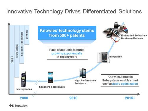 Despite the break-neck pace of growth in devices using MEMS microphones, Knowles has managed to keep pace with an expanding portfolio of solutions based on over 500 patents. Click here for larger image