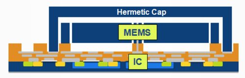 The ASIC is first grown on the bottom, then the MEMS mechanical elements are fabricated above and connected with tiny 3 micron vias after which the MEMS element is hermetically sealed with a silicon cap.(Source: mCube)