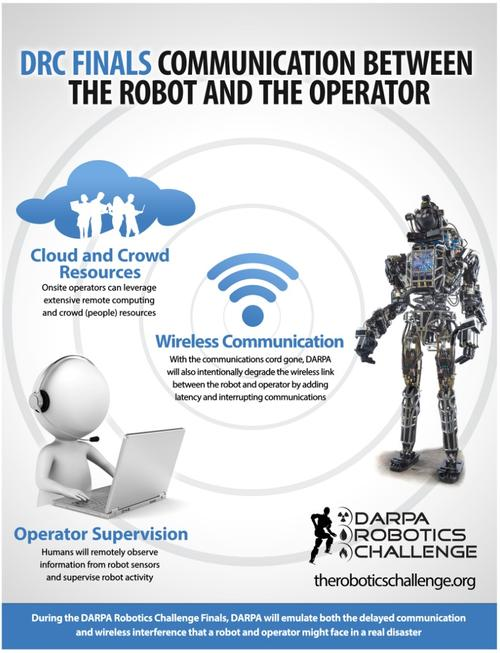 The Defense Advanced Project Agency (DARPA) Robotics