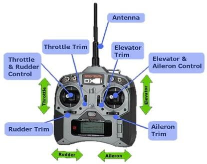 Typical hobbyist RC transmitter.
