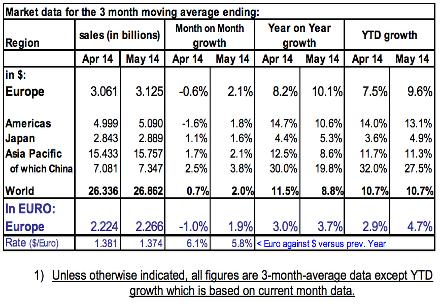 Three-month average chip sales in April, May 2014. Source: ESIA/WSTS