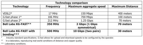 Bell Labs' new XG-Fast carries broadband frequencies over copper from the curb to the residence at 1-to-10 gigabit per second broadband speeds.