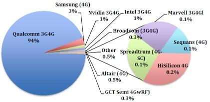 Multi-mode and single-mode FDD-LTE baseband supplier share in 2013.(Source: Forward Concepts)