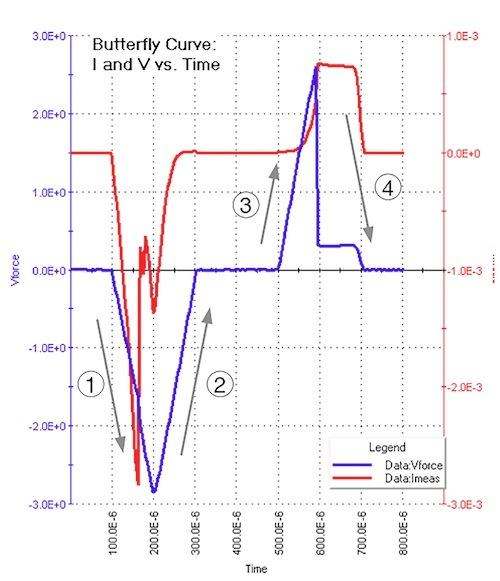 Applied voltage (blue curve) and test device current response (red curve) vs. time (x axis) for the butterfly test.