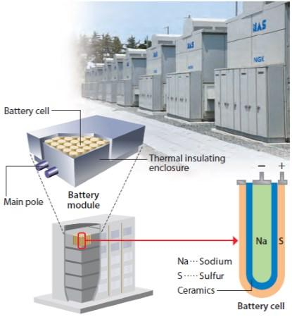 A grid application and the structure of a typical NaS battery. (Source: NGK)