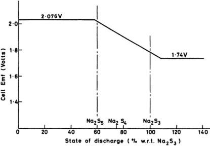 Cell voltage verses state of charge with respect to Na2S3. (Source: J. L. Sudworth, 1981)