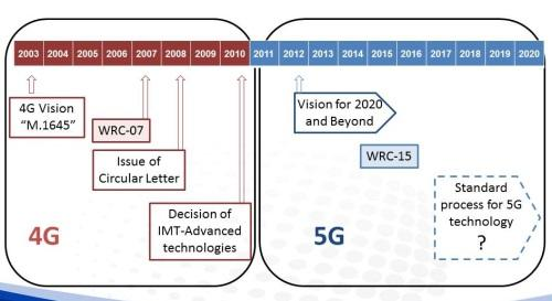 WRC-15 is seen as a key moment for technologists to help harmonize spectrum for 5G millimeter wave services.(Source: China's IMT-2020)