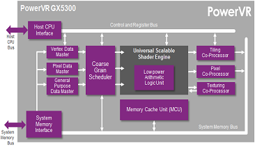 Imagination GPU block diagram.