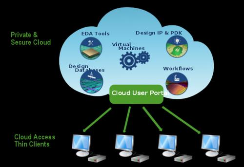 Cloud-based virtual machines provide the EDA tools, design databases, intellectual property, workflows, and more to universities worldwide that only need thin-clients (Chromebox).