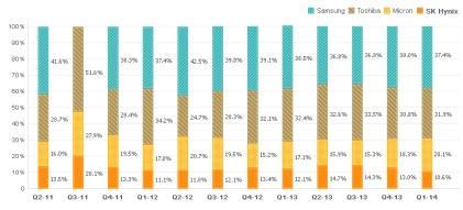 NAND Flash Market Share (Source: IHS)