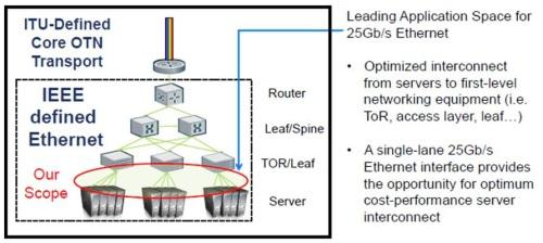25GE targets the server to leaf switch link.(Source: IEEE 802.3)