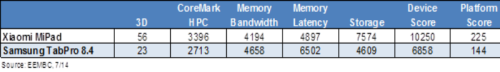 AndEBench shows Nvidia's Tegra K1 lagging in memory bandwidth and latency but well ahead on other and overall scores.
