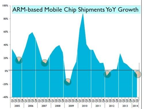 ARM's royalties, driven by smartphone shipments, tend to follow 18- to 24-month cycles, the company said.