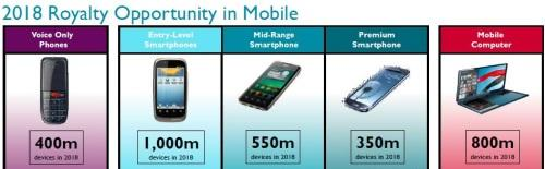 Sales of a billion entry-level devices should expand smartphones sales to 1.9 billion by 2018, ARM predicts.