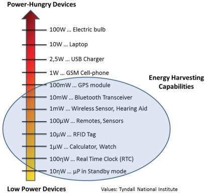 The report on thermoelectric energy harvesting analyzes key market segments - including infrastructure/building, industrial, transportation, and consumer - through 15 applications drawing up to 500 mW, such as sensors and other low-power devices.