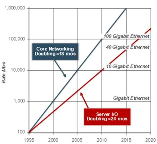 Bandwidth projections in 2007 from the Higher Speed Study Group.