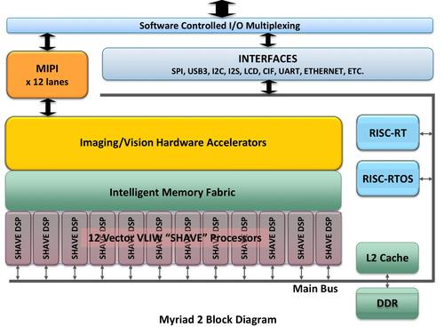 The Myriad 2 includes two proprietary reduced instruction set computers (RISCs) -- one to run the real-time operating system and one to run real-time apps. It also has 12 Streaming Hybrid Architecture Vector Engines that combine the best features of RISCs, digital signal processors, graphics processor units, and very long instruction world architectures. Other features include 20 hardware accelerators (atomic imaging/vision engines) for frequent processing tasks, a low-latency memory fabric that virtually eliminates the time-consuming buffering of data streams, 12 mobile industry processor interface channels that support six full HD camera inputs of 60 frames per second, and assorted peripheral interfaces-- from Ethernet to USB.(Source: Movidius)