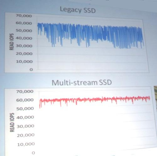 Samsung got more consistent I/O operations/second linking flash and apps data via its controller on a SATA SSD (above) and got low latency with fewer IOPS when intelligently checking with apps about when to do garbage collection (below).