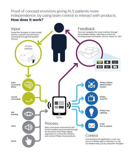 Philips proof-of-concept pictures patients using their thoughts alone or in conjunction with muscles, eye tracking, voice, and touch to send brain commands to an Android tablet that then controls TVs, lighting, medical alerts, and even email, while providing feedback with a wearable display. Click here for larger image.