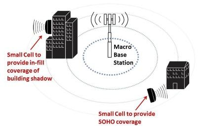 LTE supplements the macro base station with small cells.