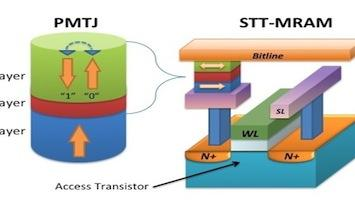 What is STT-MRAM?