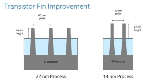 Intel built taller fins packed more closely together to reduce chip area more than normal, compensating for the cost of double patterning.