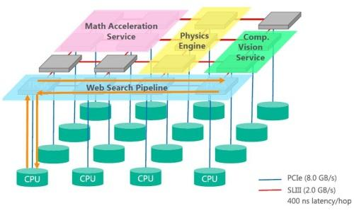 Catapult uses a network of directly linked FPGAs.