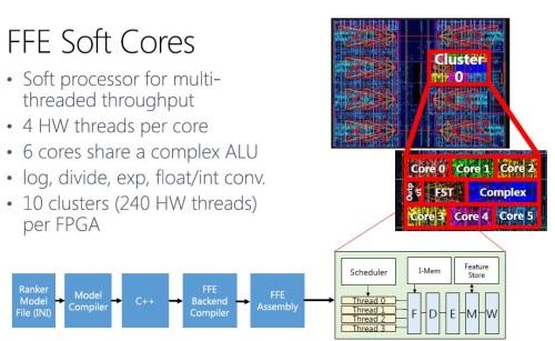 A special embedded core makes the FPGA more programmable.