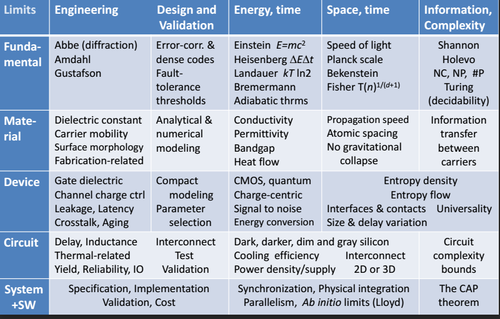 Moore's Law has many obstacles, some expressed by fundamental laws of nature (column 1, engineering), but it is also at the mercy of the other factors on the top row, some of which are not as limiting as some think. (Source: Igor Markov)