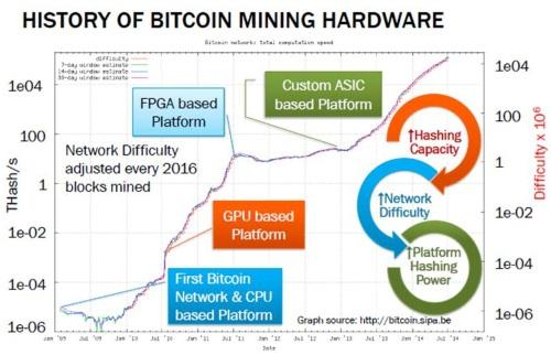 The first ASICs for bitcoin mining emerged in January 2013. Source: CoinTerra