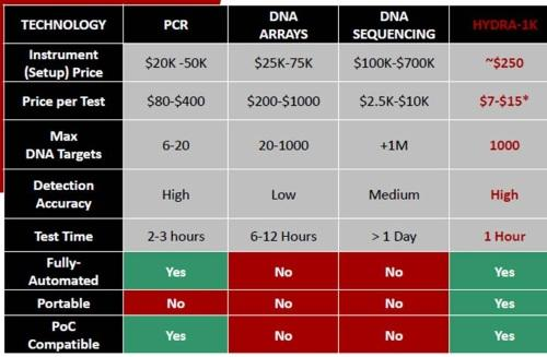 InSilixa claims its approach costs less and is faster than existing molecular diagnostics without sacrificing accuracy.